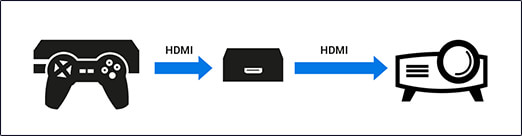 HDMI Amplificateurs / Repeater