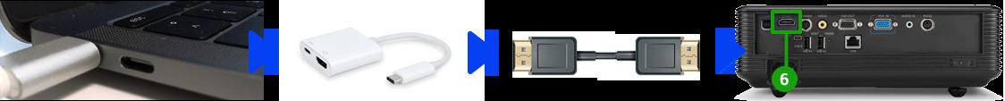 Connecter un vidéoprojecteur à un Mac (USB-C)