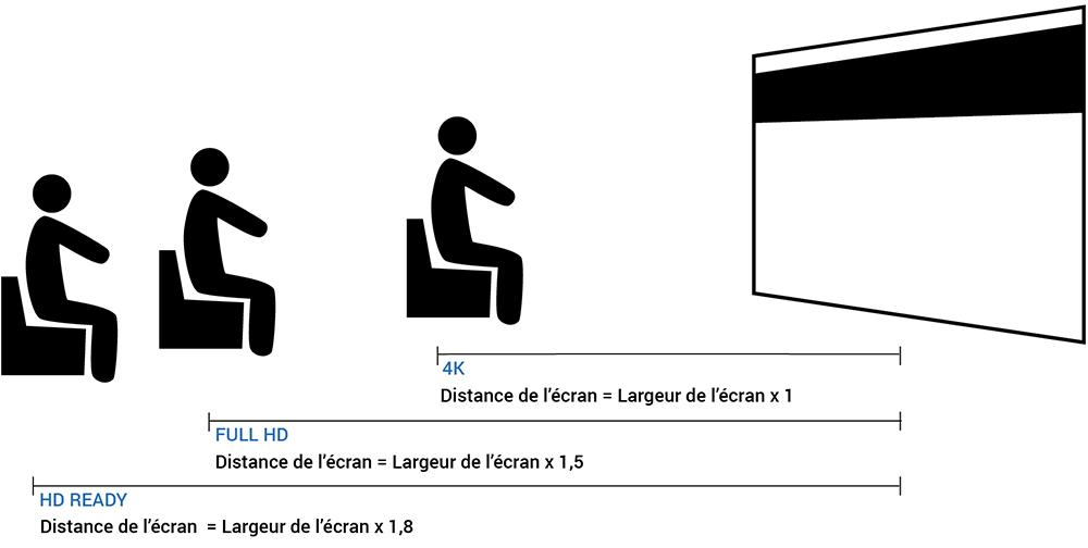 Distance de siège optimale entre la visionneuse et l'écran à différentes résolutions