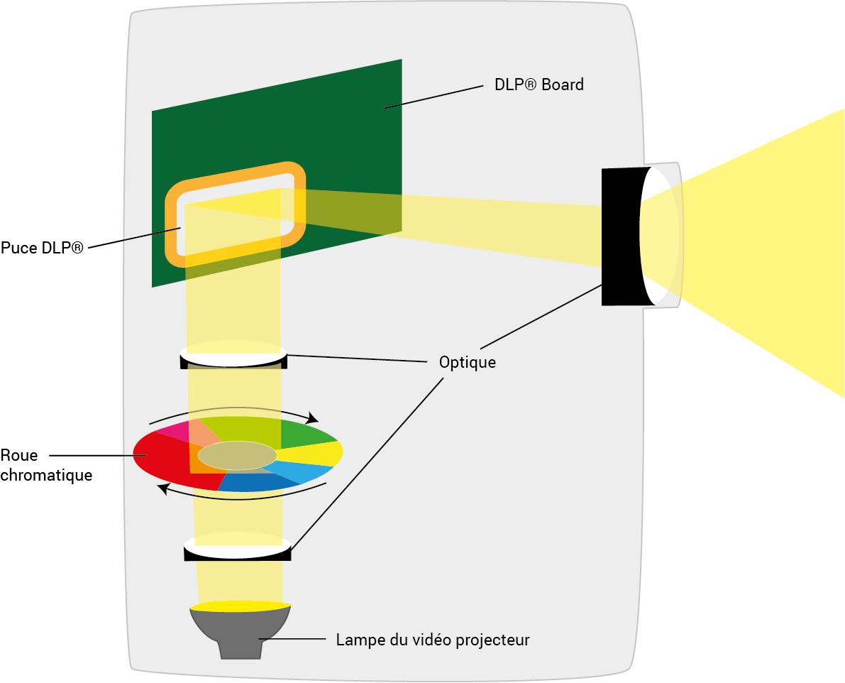 Comment fonctionne la technologie DLP pour un projecteur