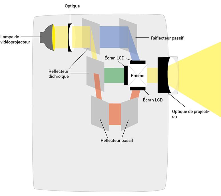 Comment fonctionne l'écran LCD d'un beamer