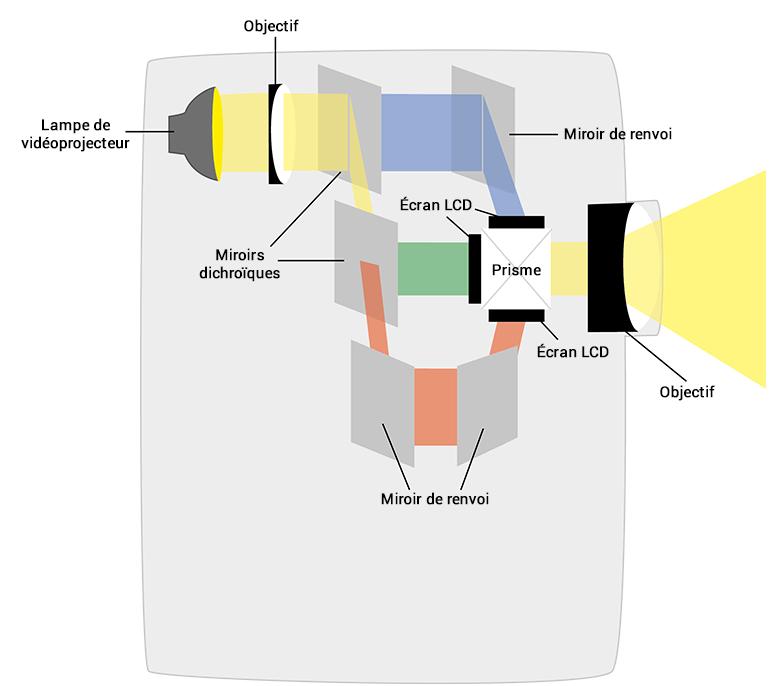 Fonctionnalité de la technologie Epson 3LCD
