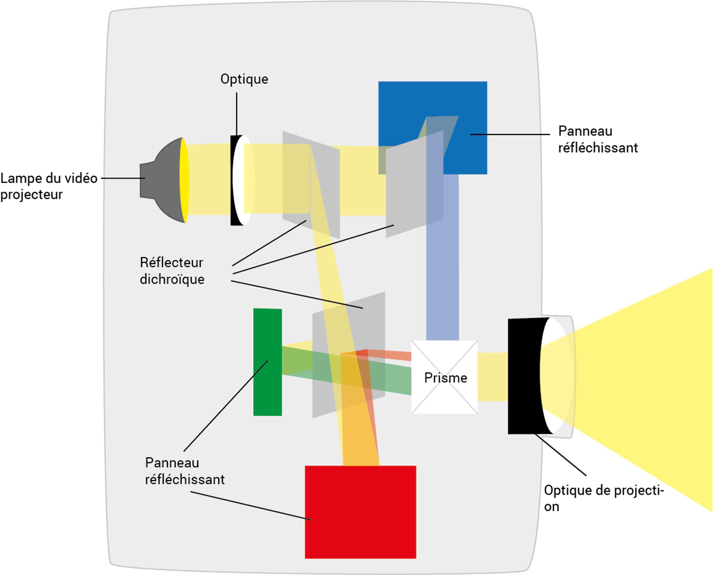 Fonctionnalité de la technologie Lcos / D-ILA / SXRD d'un beamer